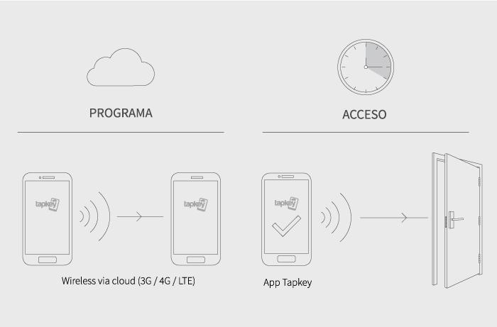 TRIVEL | Controles de accesso DOM-tapkey